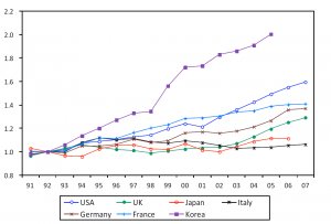 Japanese Total Factor Productivity vs the OECD in Manufacturing