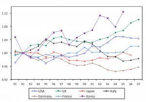Japanese Total Factor Productivity vs the OECD in non Manufacturing